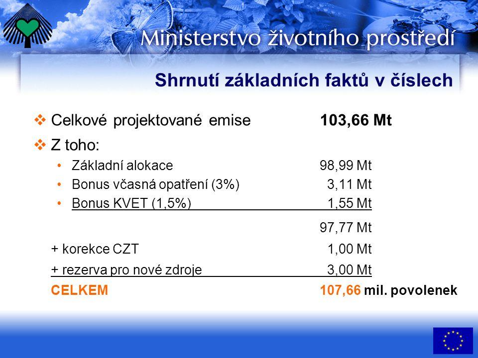Shrnutí základních faktů v číslech  Celkové projektované emise103,66 Mt  Z toho: Základní alokace98,99 Mt Bonus včasná opatření (3%) 3,11 Mt Bonus K