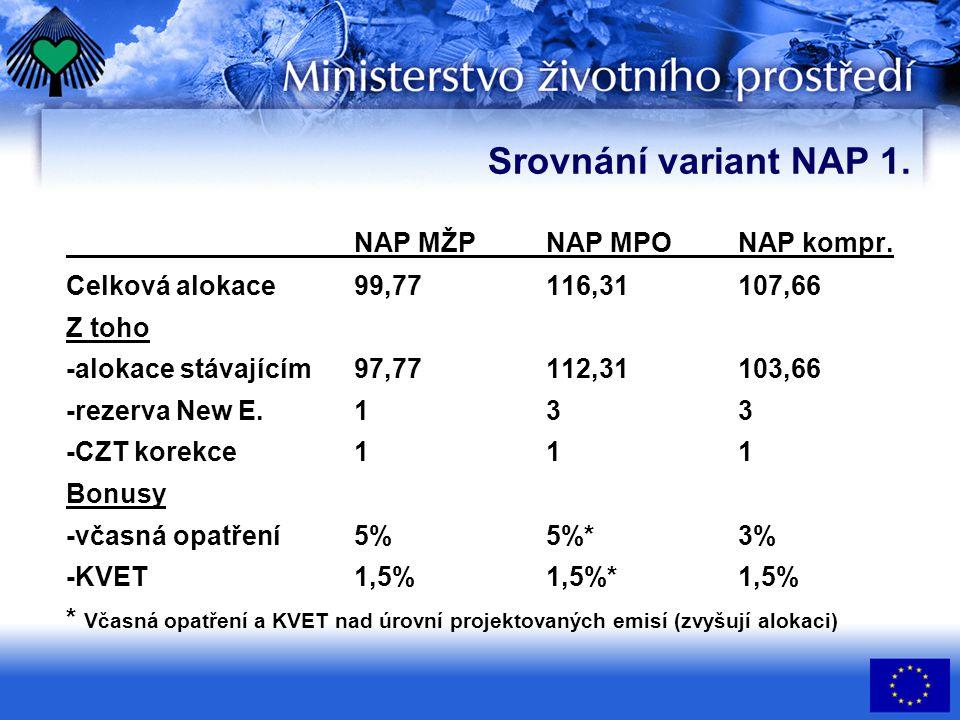 Srovnání variant NAP 2.NAP MŽPNAP MPONAP kompr. Podíl EU ETS/non EU ETS (2000 = 62%) na celk.