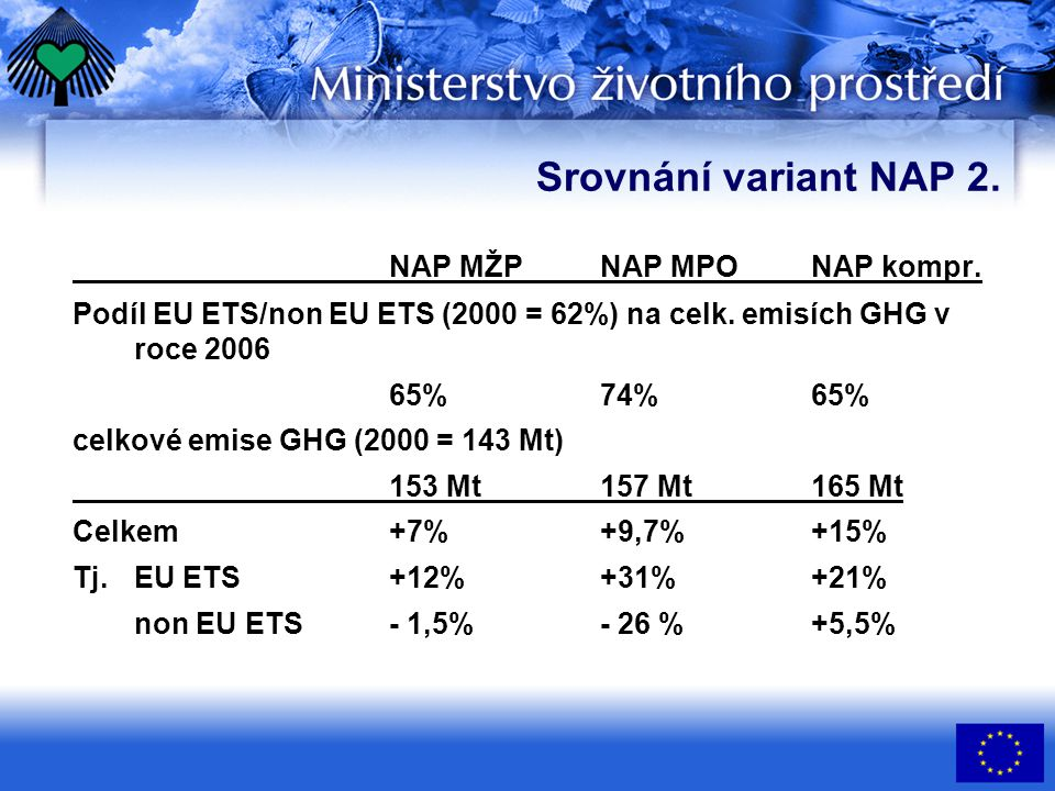 Srovnání variant NAP 2. NAP MŽPNAP MPONAP kompr. Podíl EU ETS/non EU ETS (2000 = 62%) na celk. emisích GHG v roce 2006 65%74%65% celkové emise GHG (20