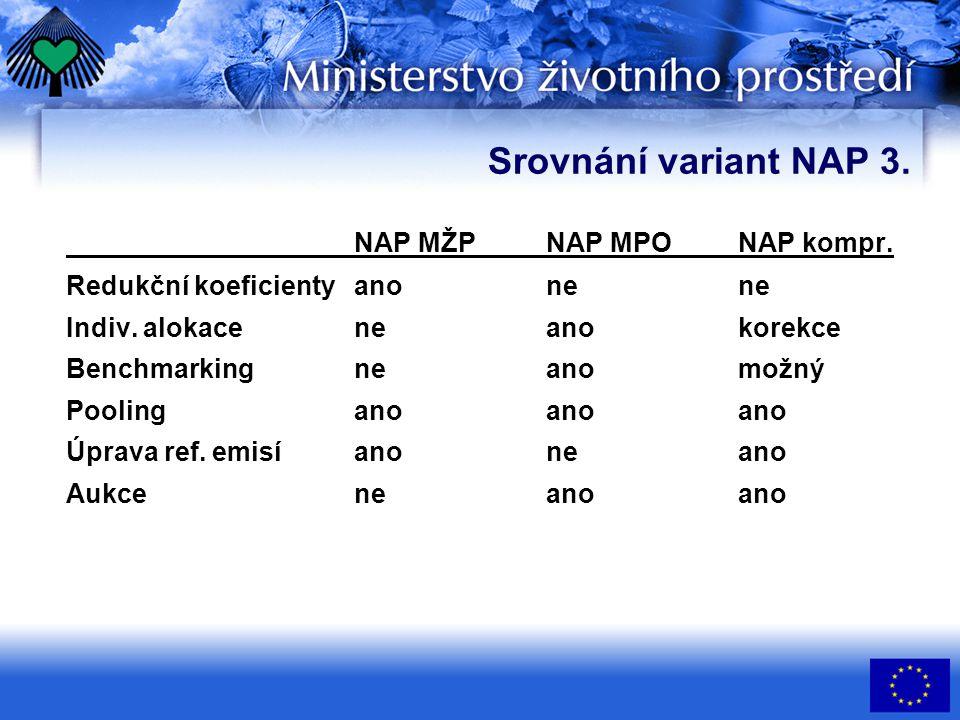 Srovnání variant NAP 3. NAP MŽPNAP MPONAP kompr. Redukční koeficientyanonene Indiv. alokaceneanokorekce Benchmarkingneanomožný Poolinganoanoano Úprava