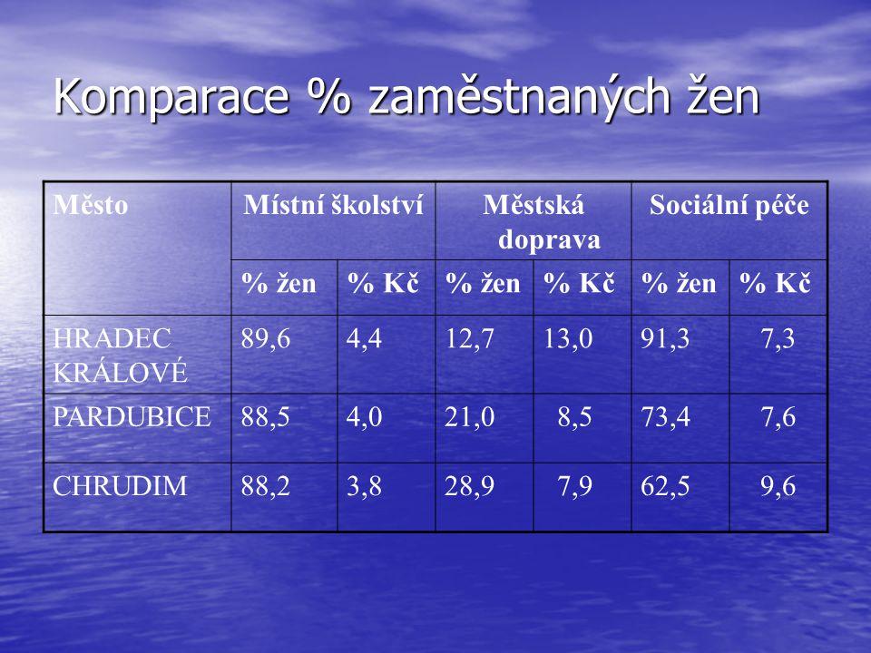 Komparace % zaměstnaných žen MěstoMístní školstvíMěstská doprava Sociální péče % žen% Kč% žen% Kč% žen% Kč HRADEC KRÁLOVÉ 89,64,412,713,091,3 7,3 PARDUBICE88,54,021,0 8,573,4 7,6 CHRUDIM88,23,828,9 7,962,5 9,6