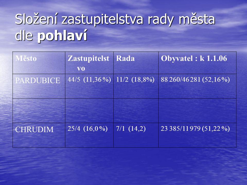 Složení zastupitelstva rady města dle pohlaví MěstoZastupitelst vo RadaObyvatel : k 1.1.06 PARDUBICE 44/5 (11,36 %)11/2 (18,8%)88 260/46 281 (52,16 %) CHRUDIM 25/4 (16,0 %)7/1 (14,2)23 385/11 979 (51,22 %)