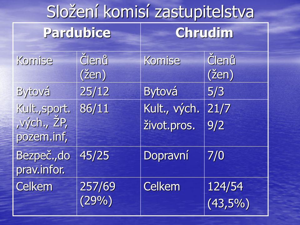 Složení komisí zastupitelstva PardubiceChrudim Komise Členů (žen) Komise Bytová25/12Bytová5/3 Kult.,sport.,vých., ŽP, pozem.inf, 86/11 Kult., vých.