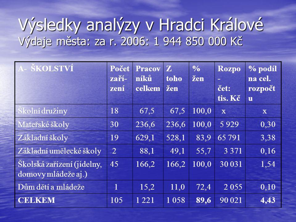Výsledky analýzy v Hradci Králové Výdaje města: za r. 2006: 1 944 850 000 Kč A- ŠKOLSTVÍPočet zaří- zení Pracov níků celkem Z toho žen % žen Rozpo - č