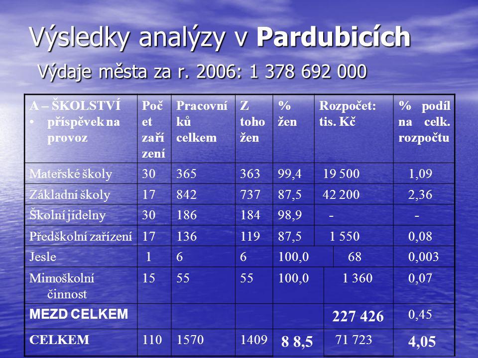 Výsledky analýzy v Pardubicích B - DOPRAVA Počet zaříz ení Pracov níků celkem Z toho žen % žen Rozpoče t: tis.