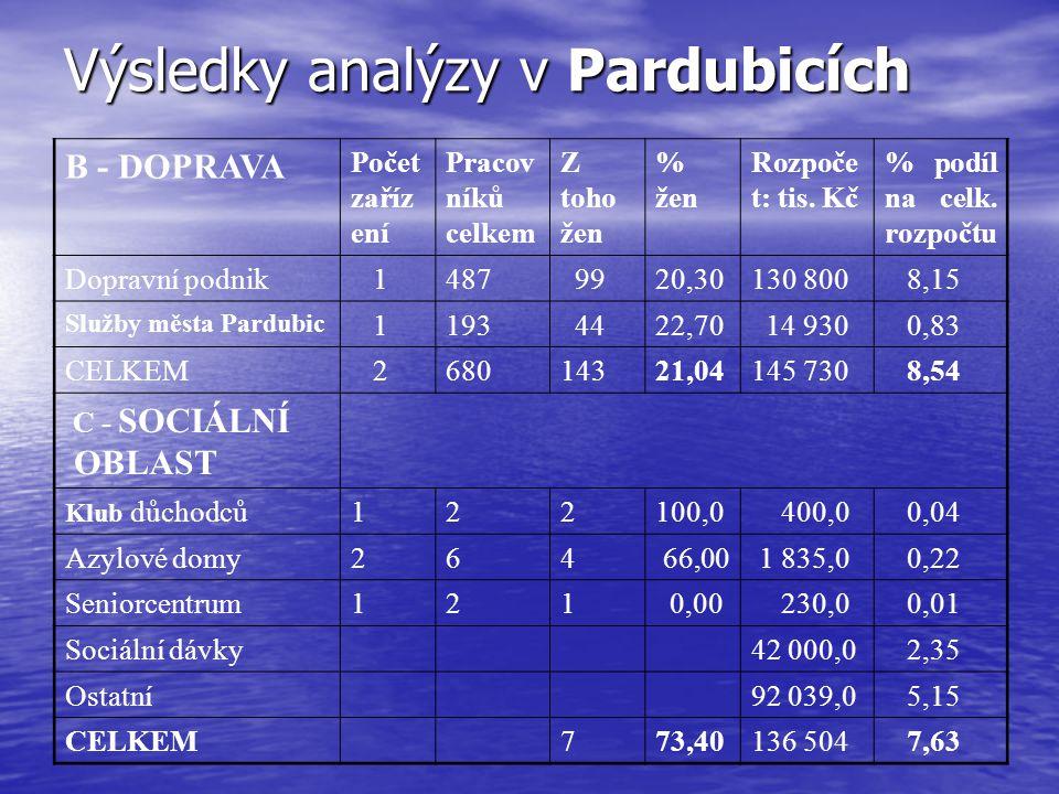 Výsledky analýzy v Chrudimi Výdaje města za r.