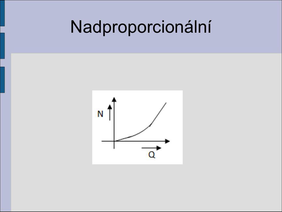 Nadproporcionální