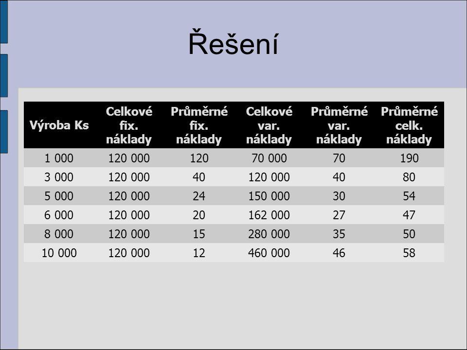 Řešení Výroba Ks Celkové fix. náklady Průměrné fix. náklady Celkové var. náklady Průměrné var. náklady Průměrné celk. náklady 1 000120 00012070 000701