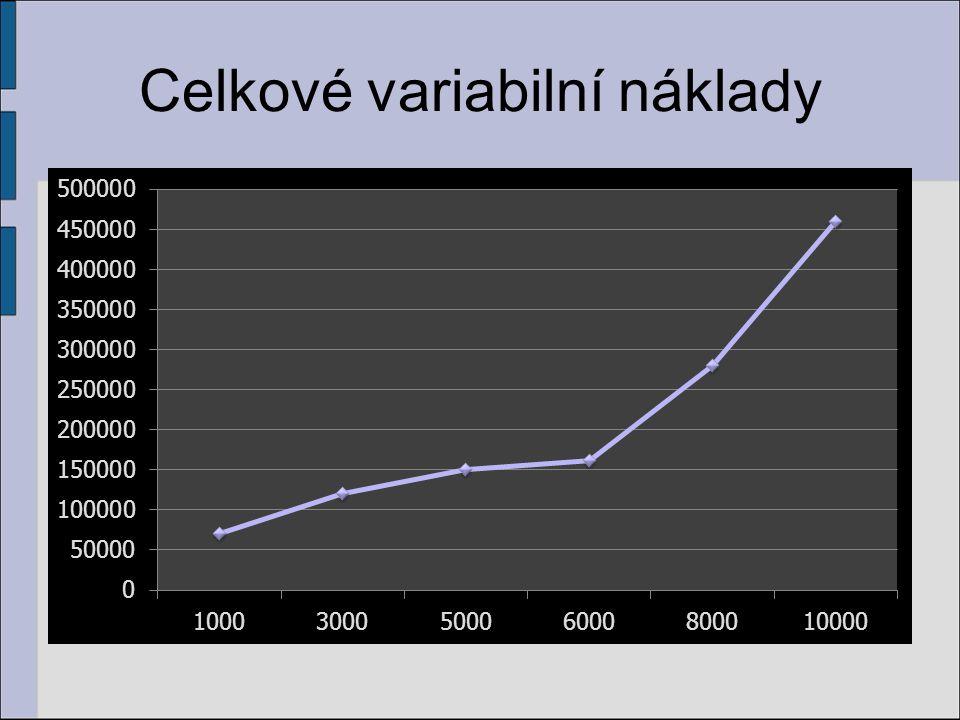 Celkové variabilní náklady
