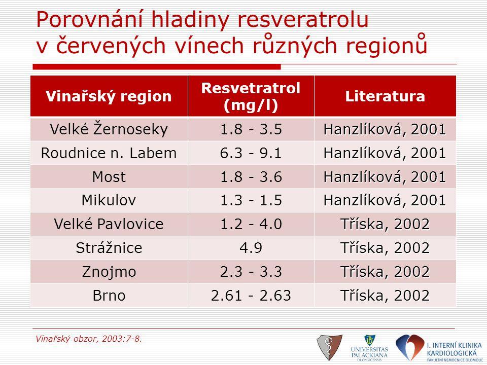 Porovnání hladiny resveratrolu v červených vínech různých regionů Vinařský region Resvetratrol (mg/l) Literatura Velké Žernoseky1.8 - 3.5 Hanzlíková,