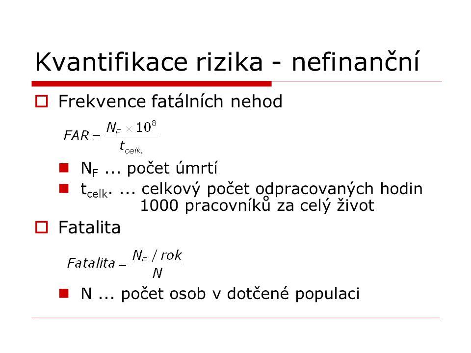 Kvantifikace rizika - nefinanční  Frekvence fatálních nehod N F... počet úmrtí t celk.... celkový počet odpracovaných hodin 1000 pracovníků za celý ž