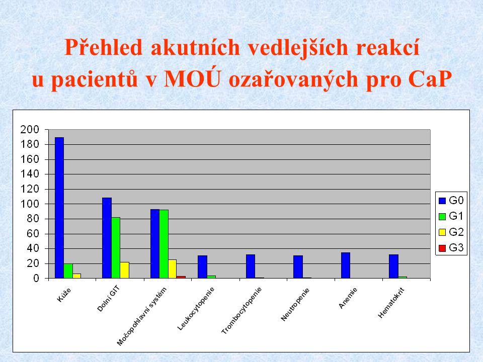 Přehled akutních vedlejších reakcí u pacientů v MOÚ ozařovaných pro CaP