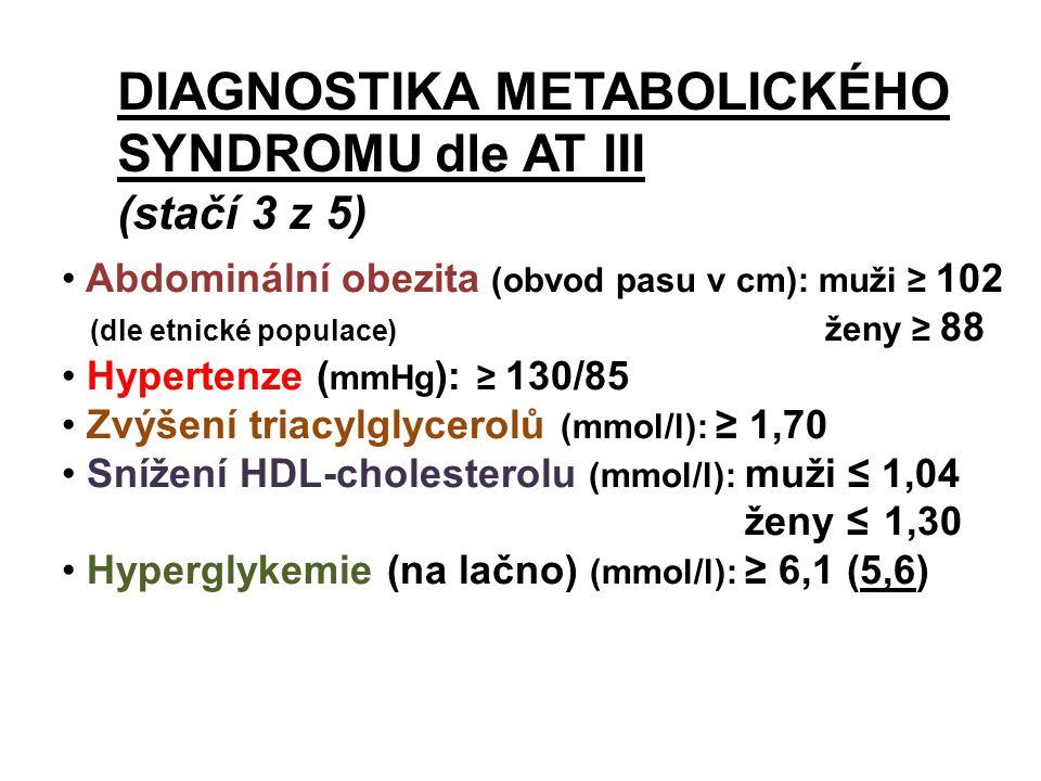 DIAGNOSTIKA METABOLICKÉHO SYNDROMU dle AT III (stačí 3 z 5) Abdominální obezita (obvod pasu v cm): muži ≥ 102 (dle etnické populace) ženy ≥ 88 Hypertenze ( mmHg ): ≥ 130/85 Zvýšení triacylglycerolů (mmol/l): ≥ 1,70 Snížení HDL-cholesterolu (mmol/l): muži ≤ 1,04 ženy ≤ 1,30 Hyperglykemie (na lačno) (mmol/l): ≥ 6,1 (5,6)