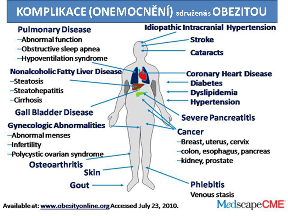 PANKREAS HYPOTALAMUS Mozkový kmen Tuková tkáň GIT Entero-endokrinní buňky