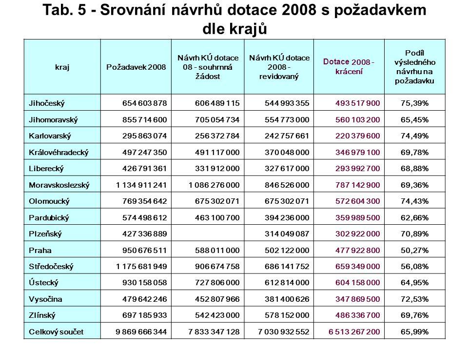 Tab. 5 - Srovnání návrhů dotace 2008 s požadavkem dle krajů krajPožadavek 2008 Návrh KÚ dotace 08 - souhrnná žádost Návrh KÚ dotace 2008 - revidovaný