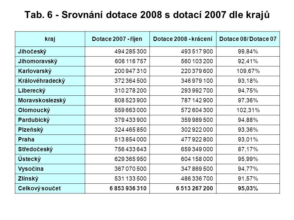 Tab. 6 - Srovnání dotace 2008 s dotací 2007 dle krajů krajDotace 2007 - říjenDotace 2008 - kráceníDotace 08/ Dotace 07 Jihočeský494 285 300493 517 900