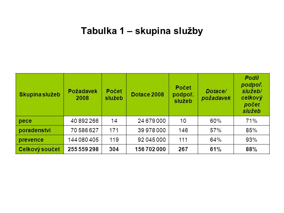Tabulka 1 – skupina služby Skupina služeb Požadavek 2008 Počet služeb Dotace 2008 Počet podpoř.