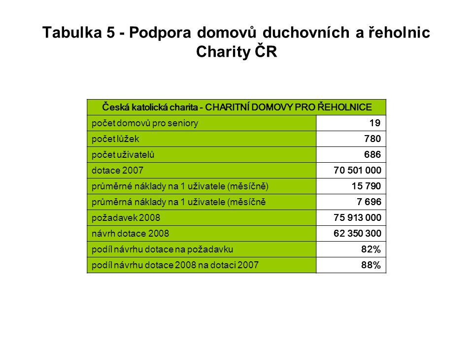 Tabulka 5 - Podpora domovů duchovních a řeholnic Charity ČR Česká katolická charita - CHARITNÍ DOMOVY PRO ŘEHOLNICE počet domovů pro seniory19 počet lůžek780 počet uživatelů686 dotace 200770 501 000 průměrné náklady na 1 uživatele (měsíčně)15 790 průměrná náklady na 1 uživatele (měsíčně7 696 požadavek 200875 913 000 návrh dotace 200862 350 300 podíl návrhu dotace na požadavku82% podíl návrhu dotace 2008 na dotaci 200788%