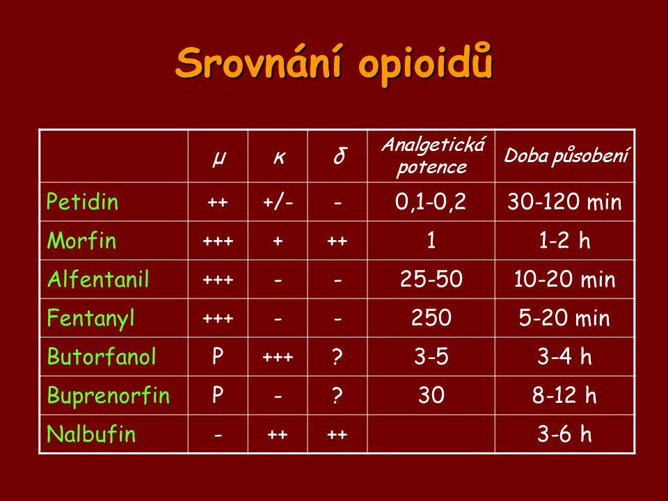 Srovnání opioidů μκδ Analgetická potence Doba působení Petidin+++/--0,1-0,230-120 min Morfin++++++11-2 h Alfentanil+++--25-5010-20 min Fentanyl+++--25