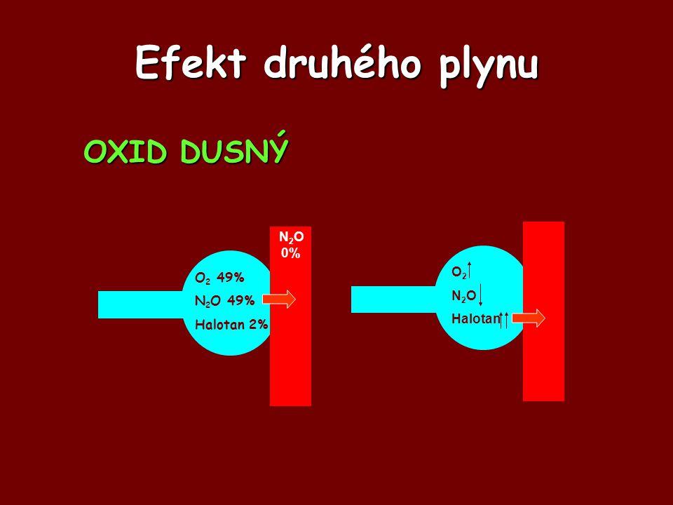 Efekt druhého plynu O 2 49% N 2 O 49% Halotan 2% N 2 O 0% O 2 N 2 O Halotan OXID DUSNÝ