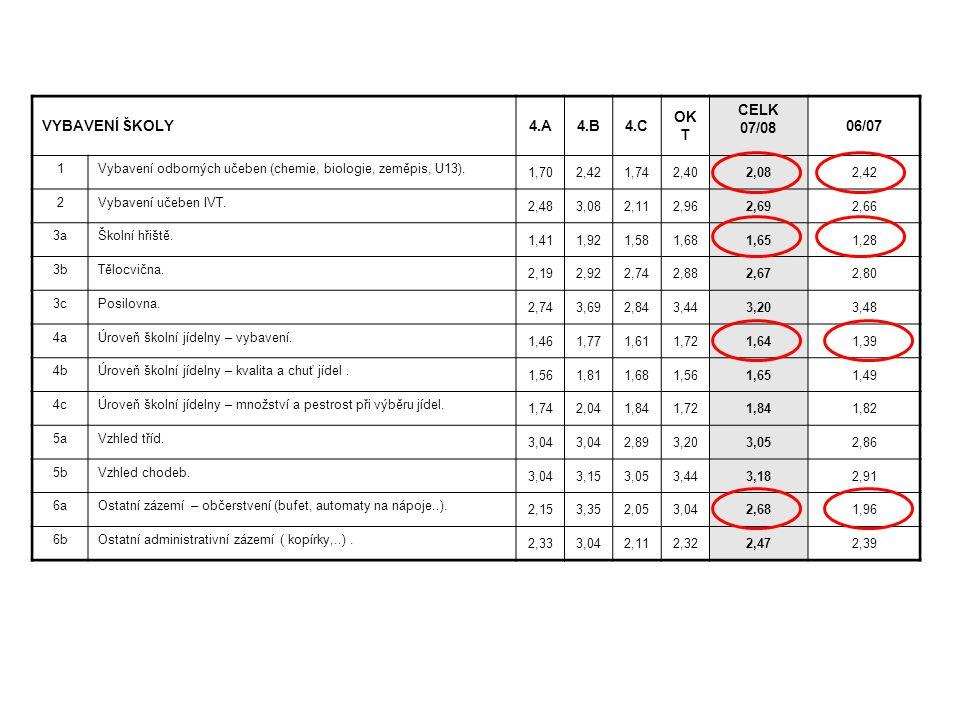 VYBAVENÍ ŠKOLY4.A4.B4.C OK T CELK 07/08 06/07 1Vybavení odborných učeben (chemie, biologie, zeměpis, U13). 1,702,421,742,402,082,42 2Vybavení učeben I