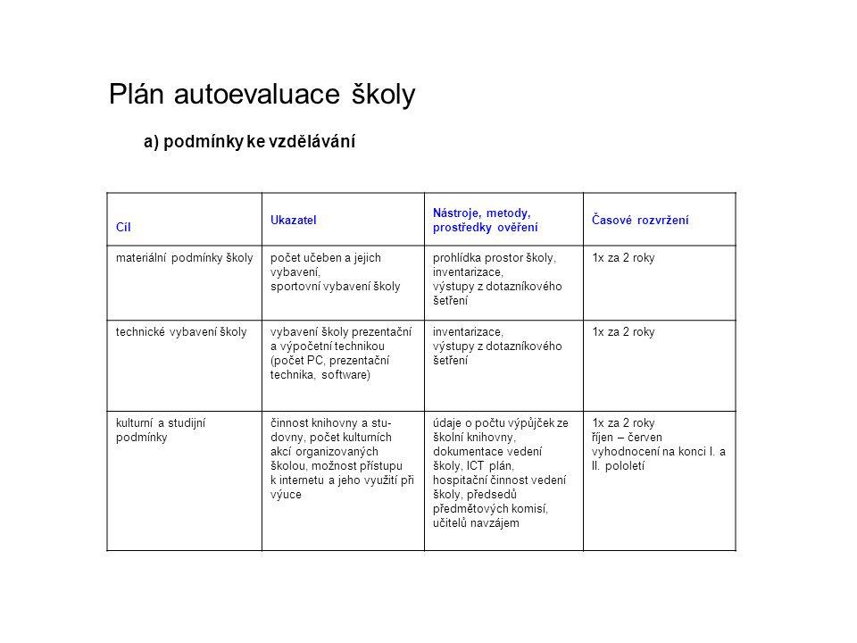 a) podmínky ke vzdělávání Cíl Ukazatel Nástroje, metody, prostředky ověření Časové rozvržení materiální podmínky školypočet učeben a jejich vybavení,