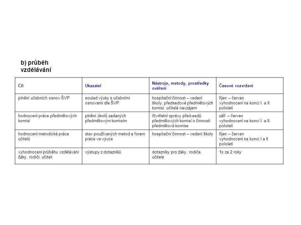 b) průběh vzdělávání CílUkazatel Nástroje, metody, prostředky ověření Časové rozvržení plnění učebních osnov ŠVPsoulad výuky s učebními osnovami dle Š