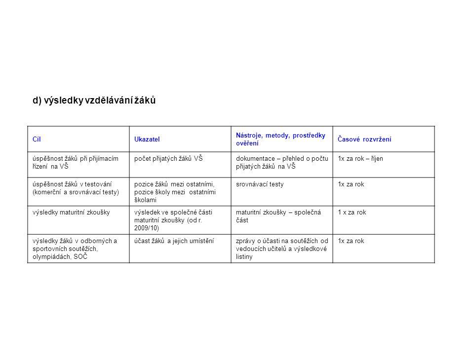 e) řízení školy, kvalita personální práce, kvalita dalšího vzdělávání pedagogických pracovníků CílUkazatel Nástroje, metody, prostředky ověření Časové rozvržení kvalifikovanost učitelů školy podíl kvalifikovaných učitelů v pedagogic- kém sboru dokumentace školy (osobní spisy) 1x za dva roky stabilita pedagogického sboru změny ve složení pedagogického sboru dokumentace školy1x za dva roky vyvážený podíl mužů a žen v pedagogickém sboru, věkové složení sboru podíl mužů a žen v pedagogickém sboru školy, věková vyváženost, délka praxe dokumentace školy1x za dva roky kvalita dalšího vzdělávání pedagogických pracovníků kvalifikace, odbor- nost, znalost moderních metodic- kých postupů využití nově nabytých poznatků ve výuce přehled o dalším vzdělávání jednotli- vých pedagogů, osobní spisy, vysta- vené certifikáty a doklady o studiu, hospitace 1x za rok vyváženost politiky v mzdové oblasti ve vztahu k mužům a ženám porovnání průměr- ného platu mužů a žen v pedagogickém sboru platové výměry, osobní spisy 1x za dva roky kvalita řízení školy z pohledu pedagogického sboru a vedení školy výstupy z dotazníkůdotazníky pro učitele a vedení školy 1x za dva roky