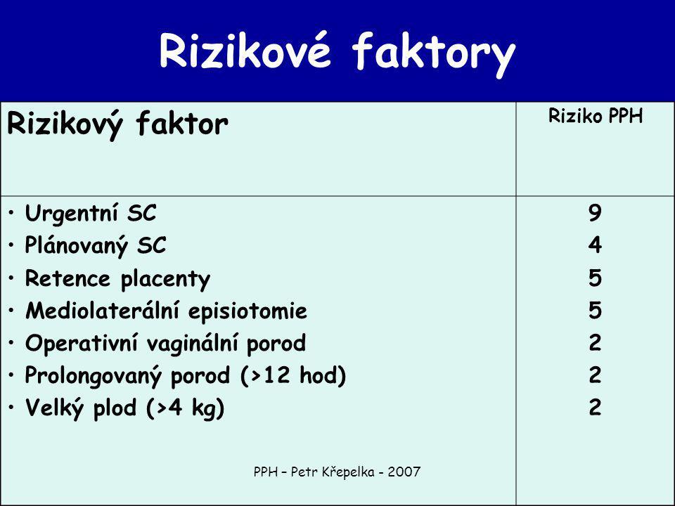 PPH – Petr Křepelka - 2007 Riziko PPH Rizikový faktor 94552229455222 Urgentní SC Plánovaný SC Retence placenty Mediolaterální episiotomie Operativní vaginální porod Prolongovaný porod (>12 hod) Velký plod (>4 kg) Rizikové faktory