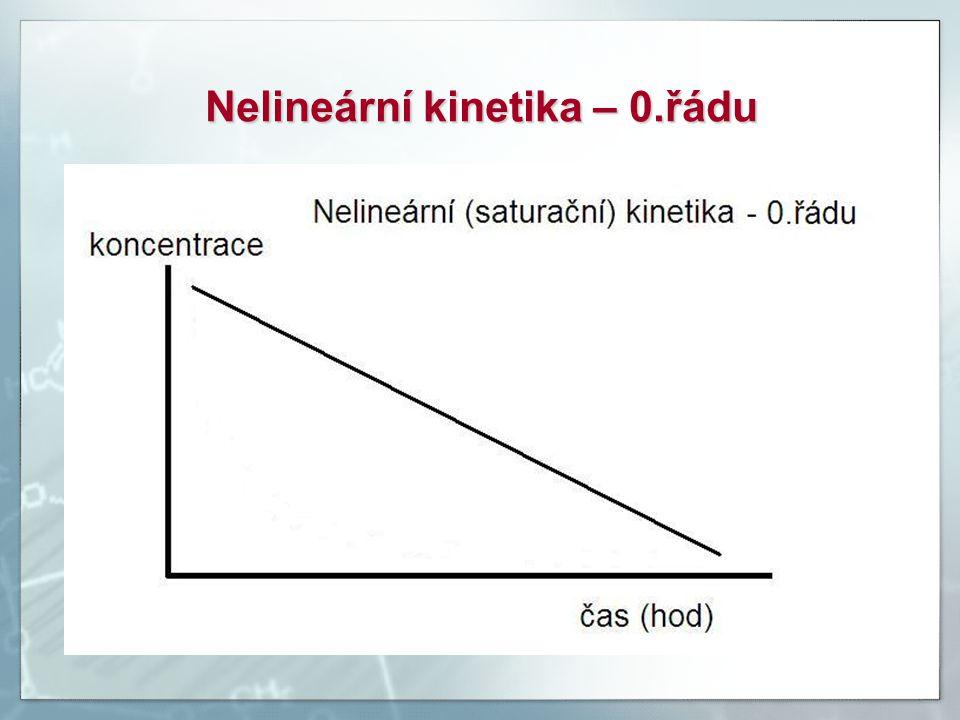 Nelineární kinetika – 0.řádu