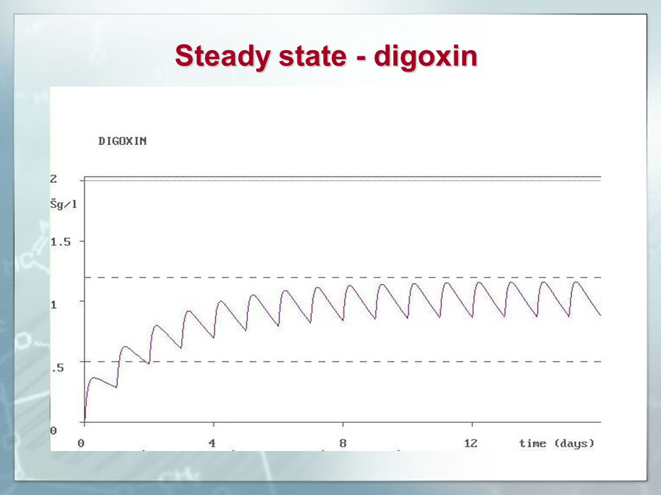 Steady state - digoxin