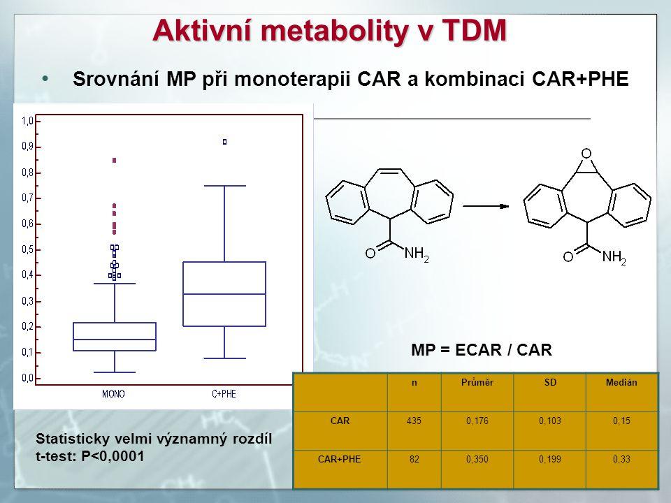 Srovnání MP při monoterapii CAR a kombinaci CAR+PHE nPrůměrSDMedián CAR4350,1760,1030,15 CAR+PHE820,3500,1990,33 Aktivní metabolity v TDM Statisticky