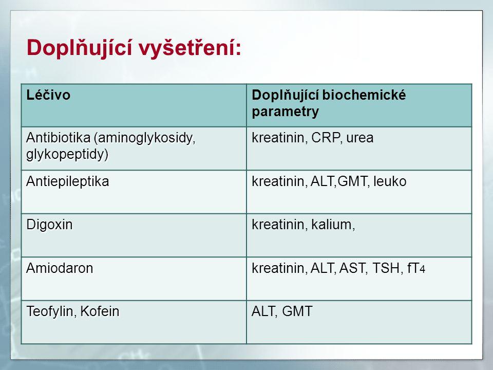 Doplňující vyšetření: LéčivoDoplňující biochemické parametry Antibiotika (aminoglykosidy, glykopeptidy) kreatinin, CRP, urea Antiepileptikakreatinin,