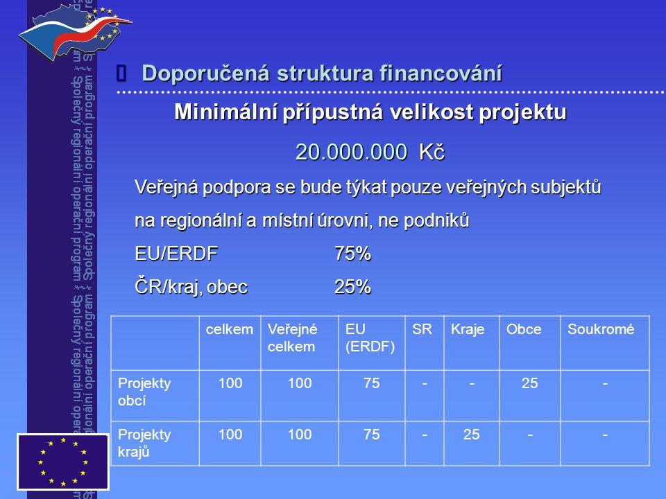 Doporučená struktura financování  Minimální přípustná velikost projektu 20.000.000 Kč Veřejná podpora se bude týkat pouze veřejných subjektů na regionální a místní úrovni, ne podniků EU/ERDF 75% ČR/kraj, obec25% celkemVeřejné celkem EU (ERDF) SRKrajeObceSoukromé Projekty obcí 100 75--25- Projekty krajů 100 75-25--