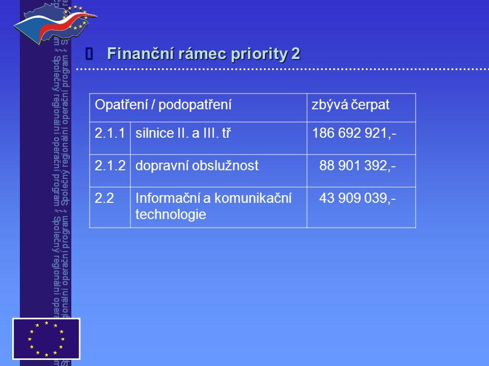 Předkládání projektů   předkládání individuálních projektů do 30.11.