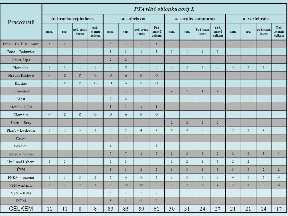 Pracoviště AV shunty počet nemocnýchpočet PTA pro stenozupočet PTA pro uzávěrpočet stentů Brno – FN U sv.