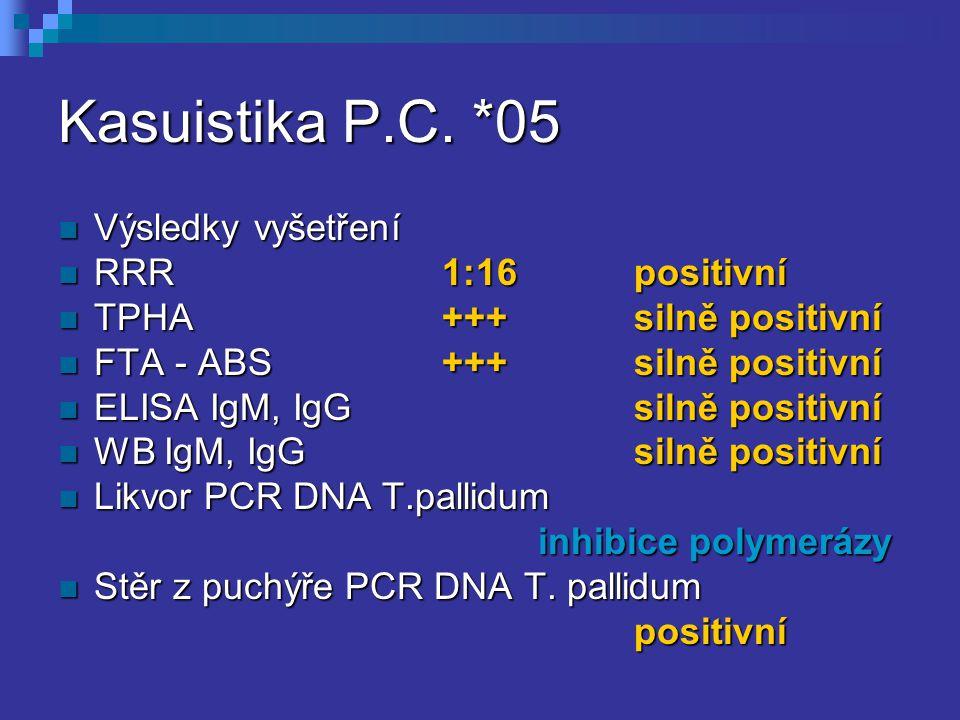 Kasuistika P.C. *05 Výsledky vyšetření Výsledky vyšetření RRR1:16positivní RRR1:16positivní TPHA+++silně positivní TPHA+++silně positivní FTA - ABS+++