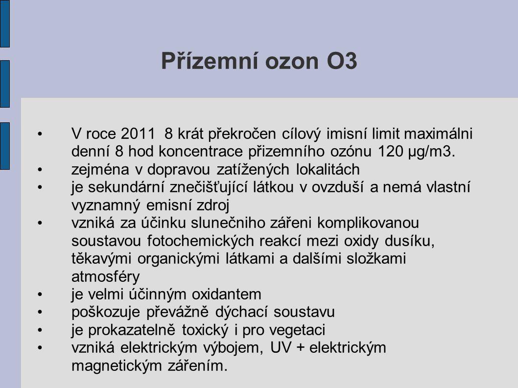 Přízemní ozon O3 V roce 2011 8 krát překročen cílový imisní limit maximálni denní 8 hod koncentrace přizemního ozónu 120 μg/m3. zejména v dopravou zat