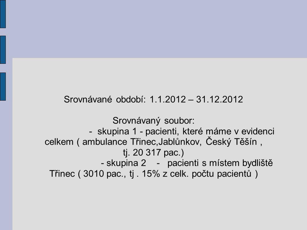 Srovnávané období: 1.1.2012 – 31.12.2012 Srovnávaný soubor: - skupina 1 - pacienti, které máme v evidenci celkem ( ambulance Třinec,Jablůnkov, Český T