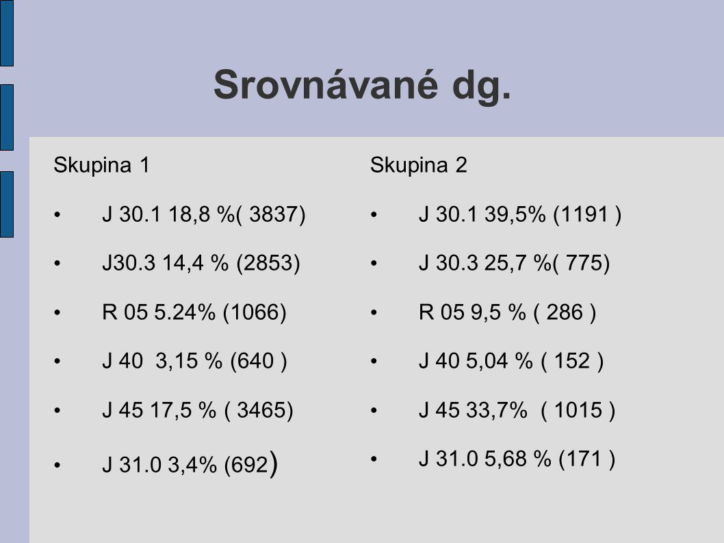 Srovnávané dg. Skupina 1 J 30.1 18,8 %( 3837) J30.3 14,4 % (2853) R 05 5.24% (1066) J 40 3,15 % (640 ) J 45 17,5 % ( 3465) J 31.0 3,4% (692 ) Skupina