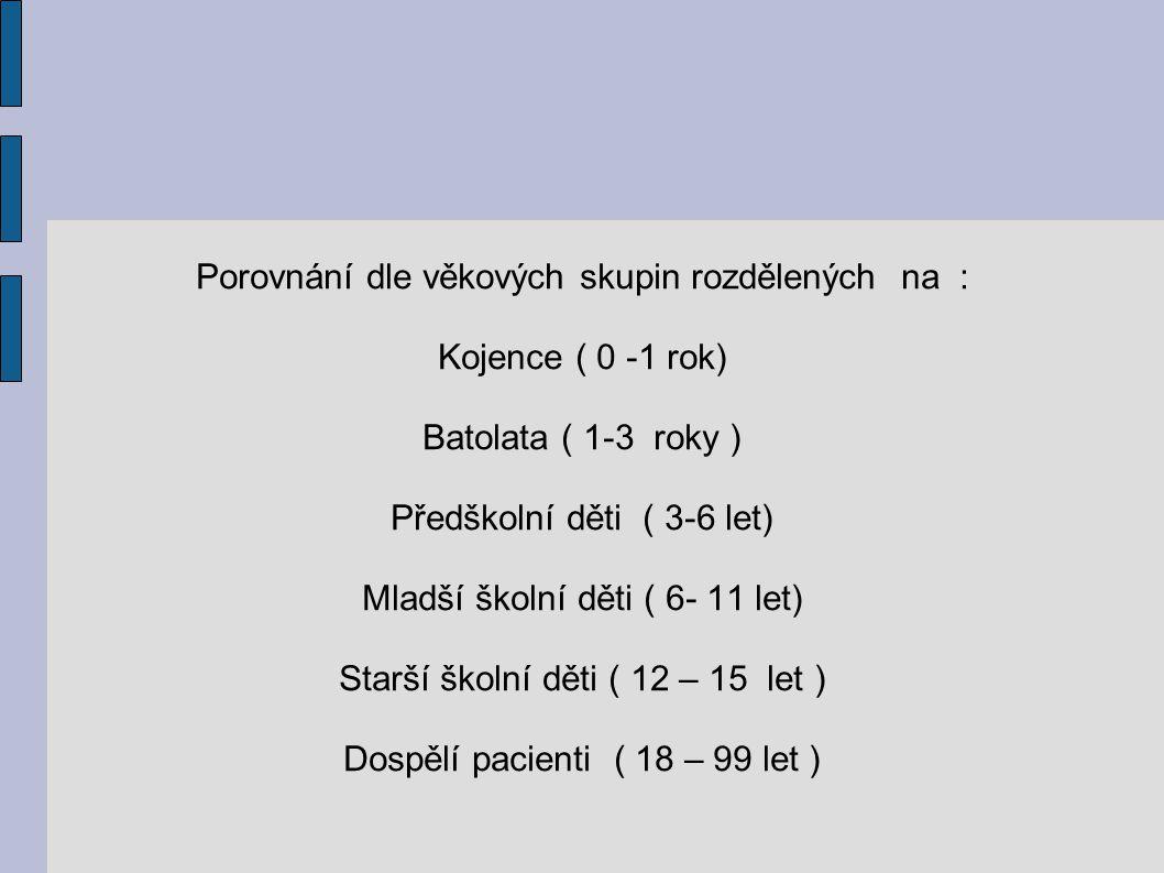 Porovnání dle věkových skupin rozdělených na : Kojence ( 0 -1 rok) Batolata ( 1-3 roky ) Předškolní děti ( 3-6 let) Mladší školní děti ( 6- 11 let) St