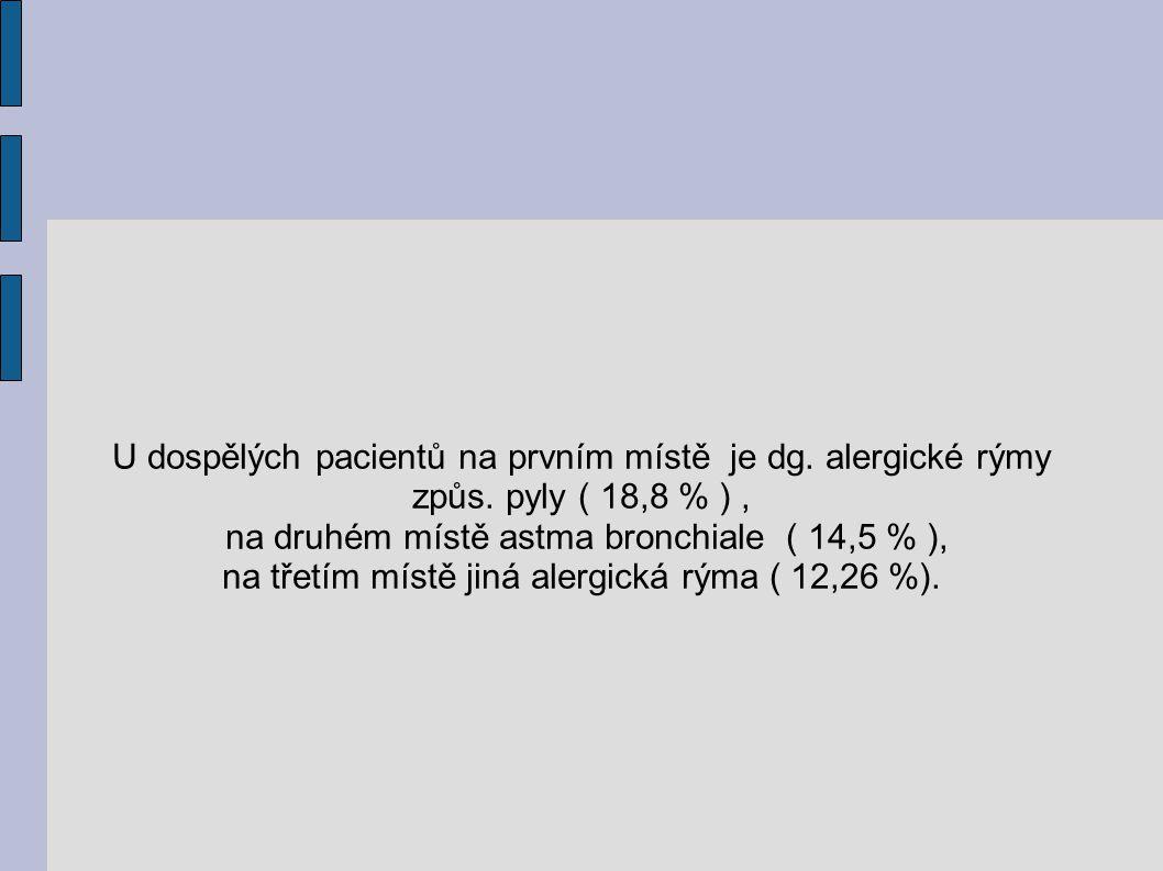U dospělých pacientů na prvním místě je dg. alergické rýmy způs. pyly ( 18,8 % ), na druhém místě astma bronchiale ( 14,5 % ), na třetím místě jiná al