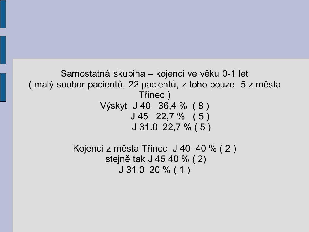 Samostatná skupina – kojenci ve věku 0-1 let ( malý soubor pacientů, 22 pacientů, z toho pouze 5 z města Třinec ) Výskyt J 40 36,4 % ( 8 ) J 45 22,7 %