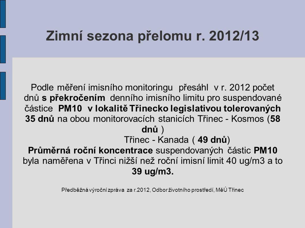 Zimní sezona přelomu r. 2012/13 Podle měření imisního monitoringu přesáhl v r. 2012 počet dnů s překročením denního imisního limitu pro suspendované č