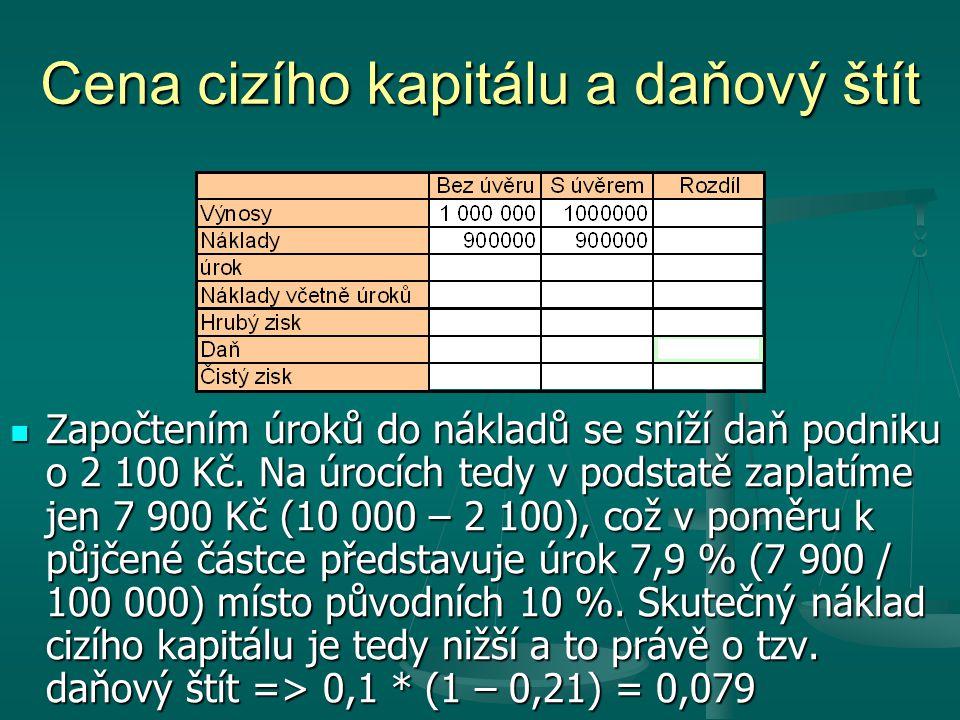 Cena cizího kapitálu a daňový štít Započtením úroků do nákladů se sníží daň podniku o 2 100 Kč. Na úrocích tedy v podstatě zaplatíme jen 7 900 Kč (10