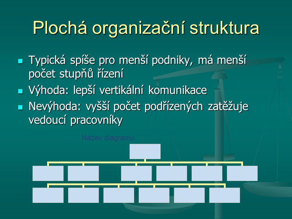 Plochá organizační struktura Typická spíše pro menší podniky, má menší počet stupňů řízení Typická spíše pro menší podniky, má menší počet stupňů říze