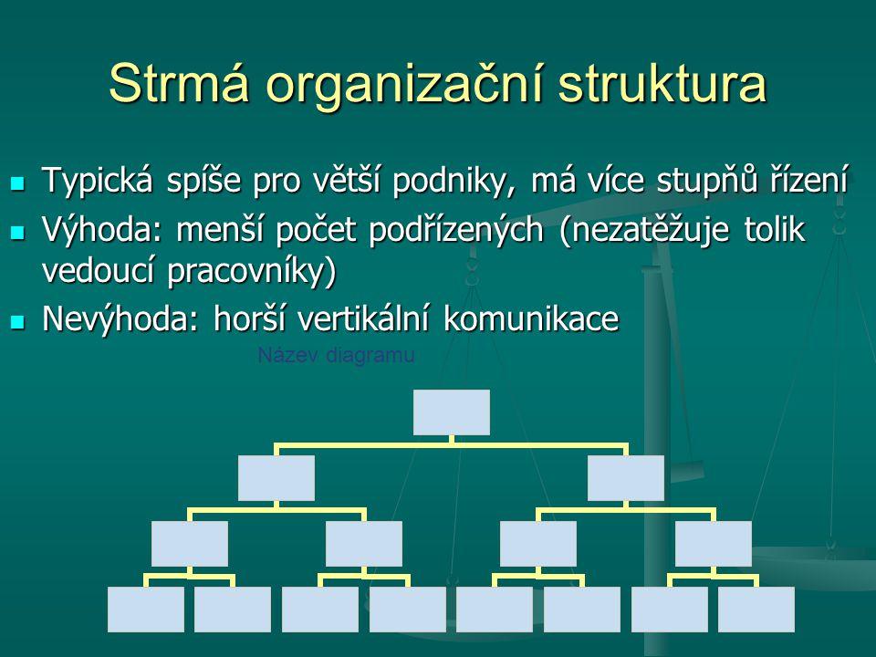 Strmá organizační struktura Typická spíše pro větší podniky, má více stupňů řízení Typická spíše pro větší podniky, má více stupňů řízení Výhoda: menš