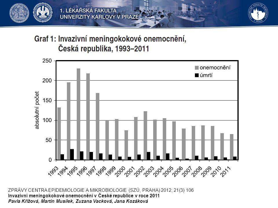 ZPRÁVY CENTRA EPIDEMIOLOGIE A MIKROBIOLOGIE (SZÚ, PRAHA) 2012; 21(3) 106 Invazivní meningokokové onemocnění v České republice v roce 2011 Pavla Křížová, Martin Musílek, Zuzana Vacková, Jana Kozáková
