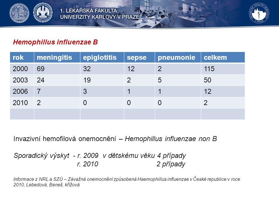 Hemophillus influenzae B rokmeningitisepiglotitissepsepneumoniecelkem 20006932122115 200324192550 2006731112 201020002 Invazivní hemofilová onemocnění – Hemophillus influenzae non B Sporadický výskyt - r.