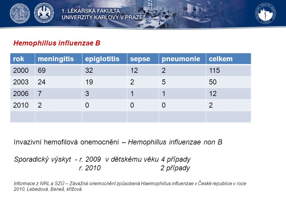 Hemophillus influenzae B rokmeningitisepiglotitissepsepneumoniecelkem 20006932122115 200324192550 2006731112 201020002 Invazivní hemofilová onemocnění